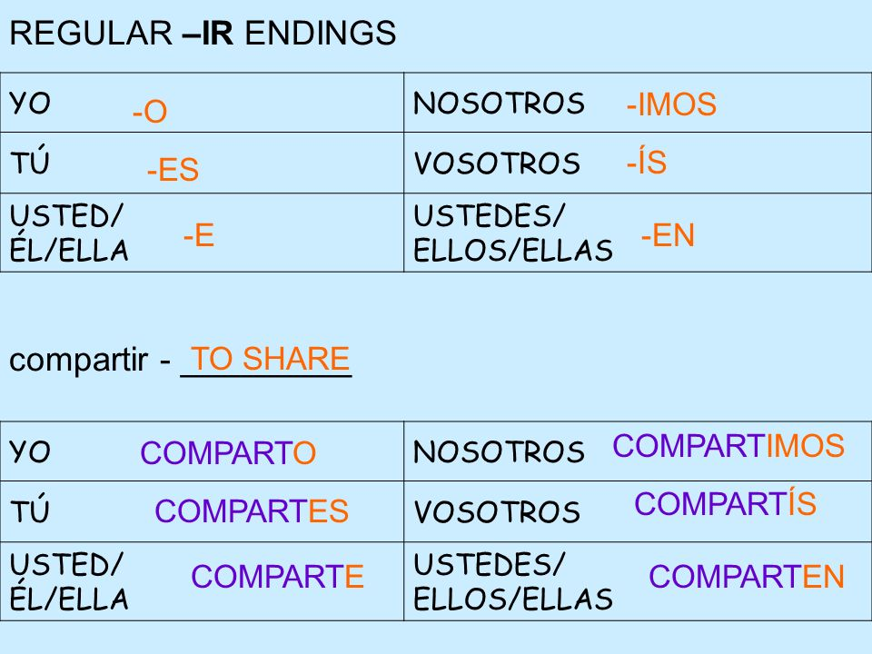 REGULAR –IR ENDINGS compartir - _________ YONOSOTROS TÚVOSOTROS USTED/ ÉL/ELLA USTEDES/ ELLOS/ELLAS YONOSOTROS TÚVOSOTROS USTED/ ÉL/ELLA USTEDES/ ELLO