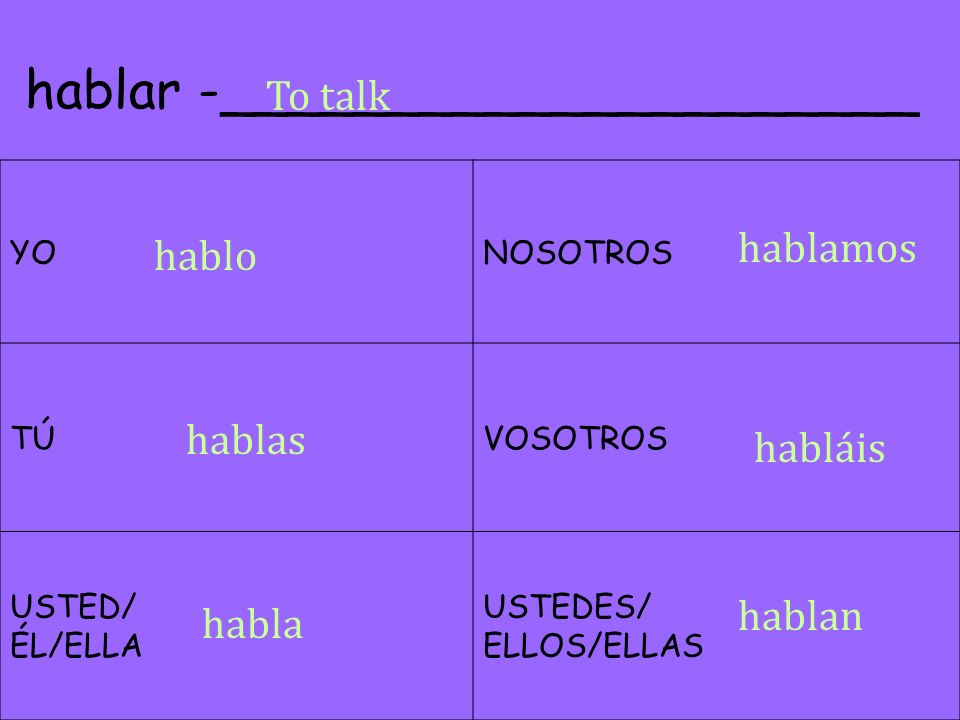 **When conjugating present tense verbs, we usually get the _________ following translations: Yo hablo1.