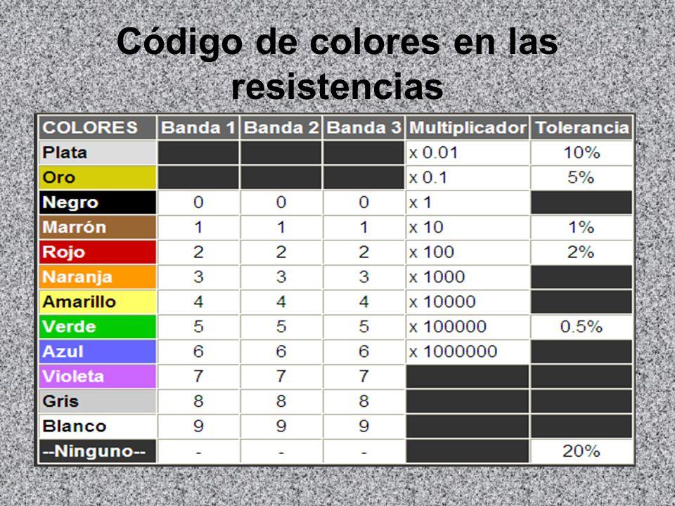 Código de colores en las resistencias