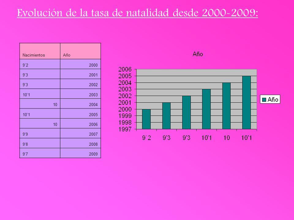 Evolución de la tasa de natalidad desde 2000-2009: NacimientosAño 9`22000 9 32001 9 32002 10 12003 102004 10 12005 102006 9 92007 9 82008 9 72009