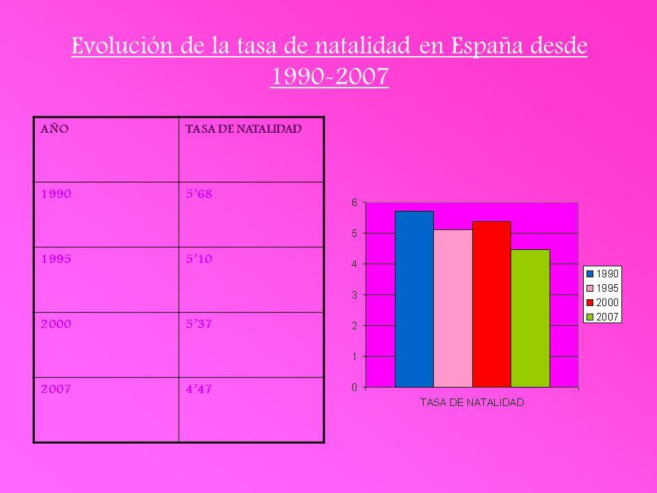Evolución de la tasa de natalidad en España desde 1990-2007 AÑOTASA DE NATALIDAD 1990568 1995510 2000537 2007447
