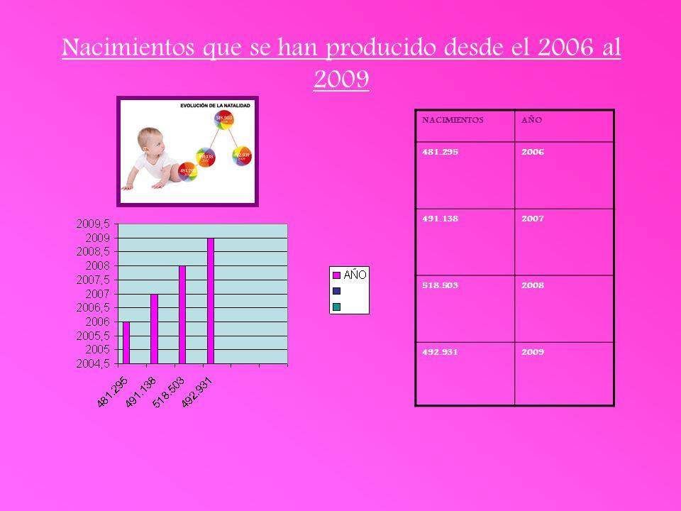 Nacimientos que se han producido desde el 2006 al 2009 NACIMIENTOSAÑO 481.2952006 491.1382007 518.5032008 492.9312009