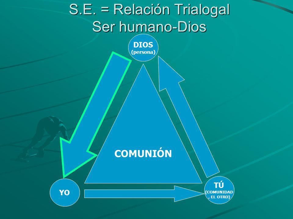 S.E. = Relación Trialogal Ser humano-Dios COMUNIÓN YO TÚ (COMUNIDAD, EL OTRO) DIOS (persona)