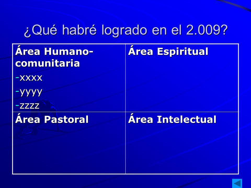 ¿Qué habré logrado en el 2.009? Área Humano- comunitaria -xxxx -yyyy -zzzz Área Espiritual Área Pastoral Área Intelectual
