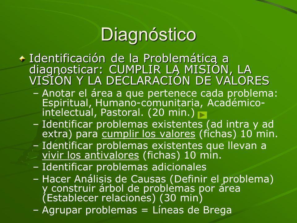 Diagnóstico Identificación de la Problemática a diagnosticar: CUMPLIR LA MISIÓN, LA VISIÓN Y LA DECLARACIÓN DE VALORES – –Anotar el área a que pertene