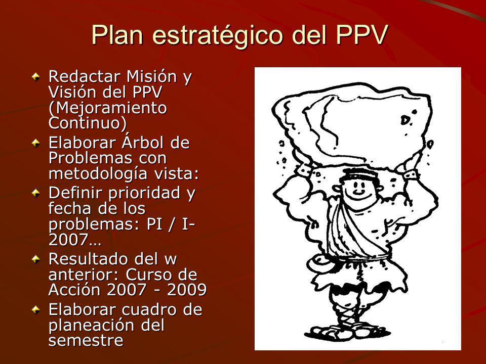 Plan estratégico del PPV Redactar Misión y Visión del PPV (Mejoramiento Continuo) Elaborar Árbol de Problemas con metodología vista: Definir prioridad