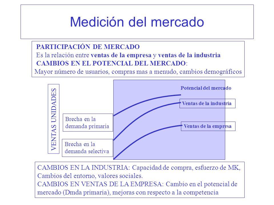 Medición del mercado PARTICIPACIÓN DE MERCADO Es la relación entre ventas de la empresa y ventas de la industria CAMBIOS EN EL POTENCIAL DEL MERCADO: