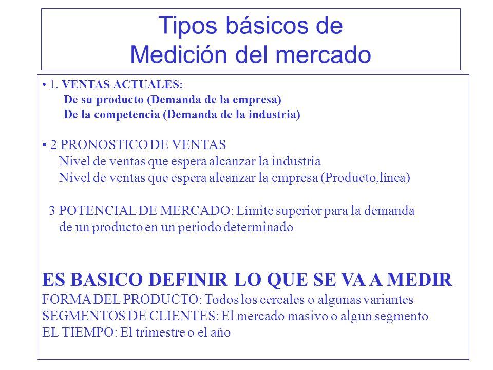 Tipos básicos de Medición del mercado 1. VENTAS ACTUALES: De su producto (Demanda de la empresa) De la competencia (Demanda de la industria) 2 PRONOST