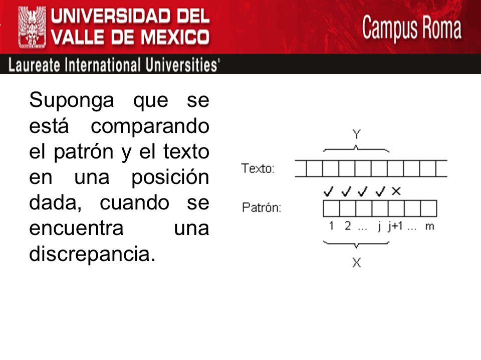 Suponga que se está comparando el patrón y el texto en una posición dada, cuando se encuentra una discrepancia.