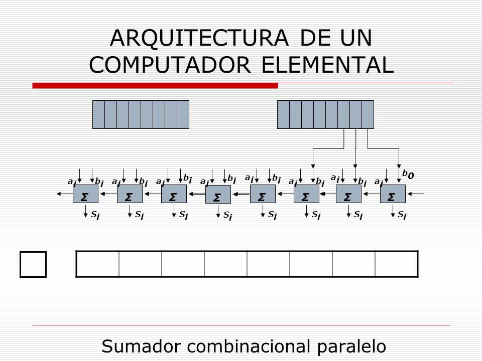 ARQUITECTURA DE UN COMPUTADOR ELEMENTAL Sumador combinacional paralelo Σ aiai bibi SiSi Σ aiai bibi SiSi Σ aiai bibi SiSi Σ aiai bibi SiSi Σ aiai bibi