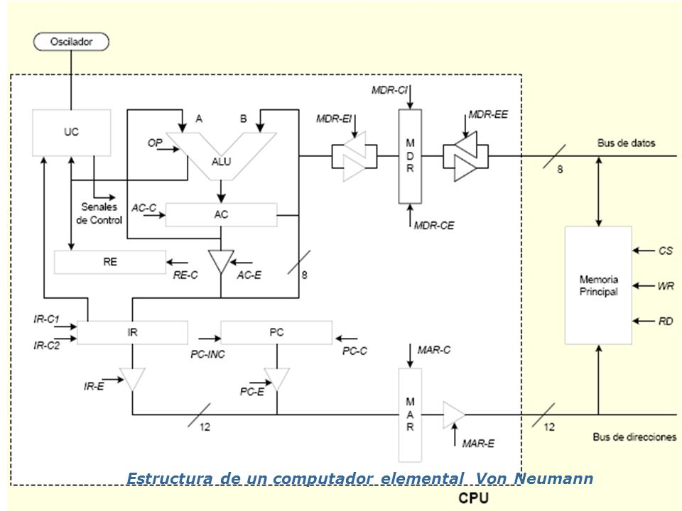 ARQUITECTURA DE UN COMPUTADOR ELEMENTAL Instrucciones : Las instrucciones básicas son: Instrucciones aritméticas y lógicas: Definidas por la ALU Instrucciones de transferencia: Copian el contenido del AC a memoria (STORE) o leen el dato desde memoria al AC (LOAD) Instrucciones de salto: Representan los saltos incondicionales o condicionales (de acuerdo al resultado del registro de estado) Otras instrucciones: No hacer nada, de paro del procesador