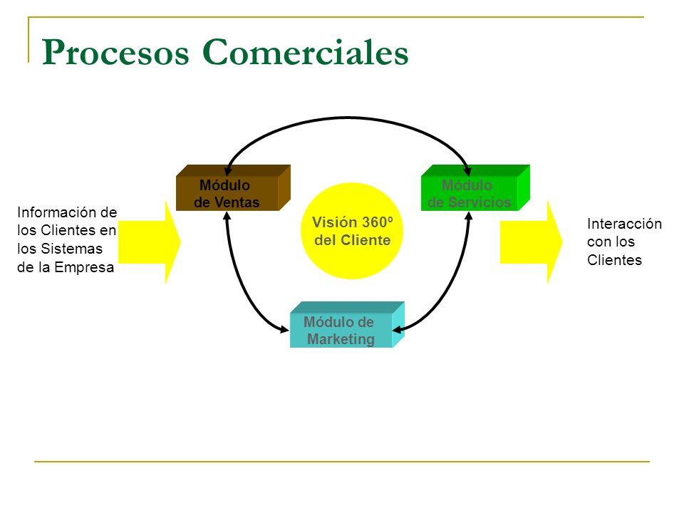 Módulo de Marketing Módulo de Ventas Módulo de Servicios Visión 360º del Cliente Información de los Clientes en los Sistemas de la Empresa Interacción