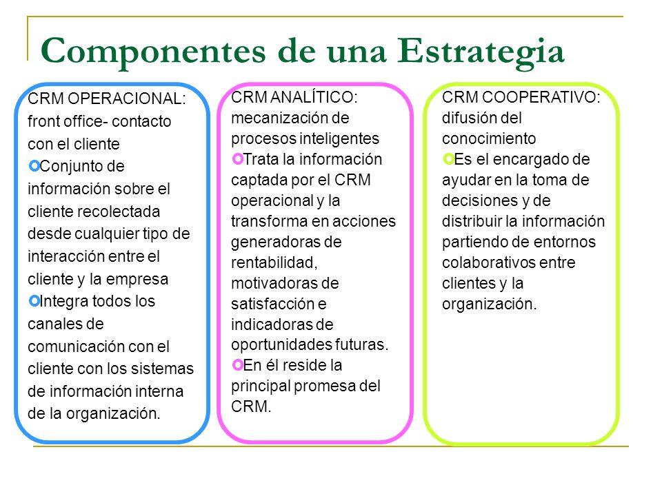 Componentes de una Estrategia CRM OPERACIONAL: front office- contacto con el cliente Conjunto de información sobre el cliente recolectada desde cualqu
