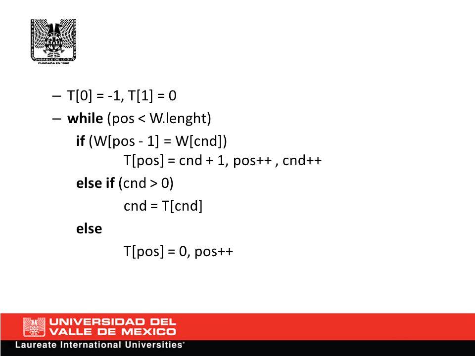 Pseudocódigo de Búsqueda Algoritmo kmp_search: – entrada: char [] S (El texto donde se buscará) char [] W (El patron a buscar) – salida: Un int (el índice con base 0 de S donde W es encontrado) – variables: int m = 0 (el inicio de la concidencia actual en S) int i = 0 (la posición del caracter actual en W) int [] T (la tabla que se pre proceso)