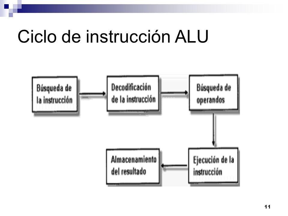 11 Ciclo de instrucción ALU