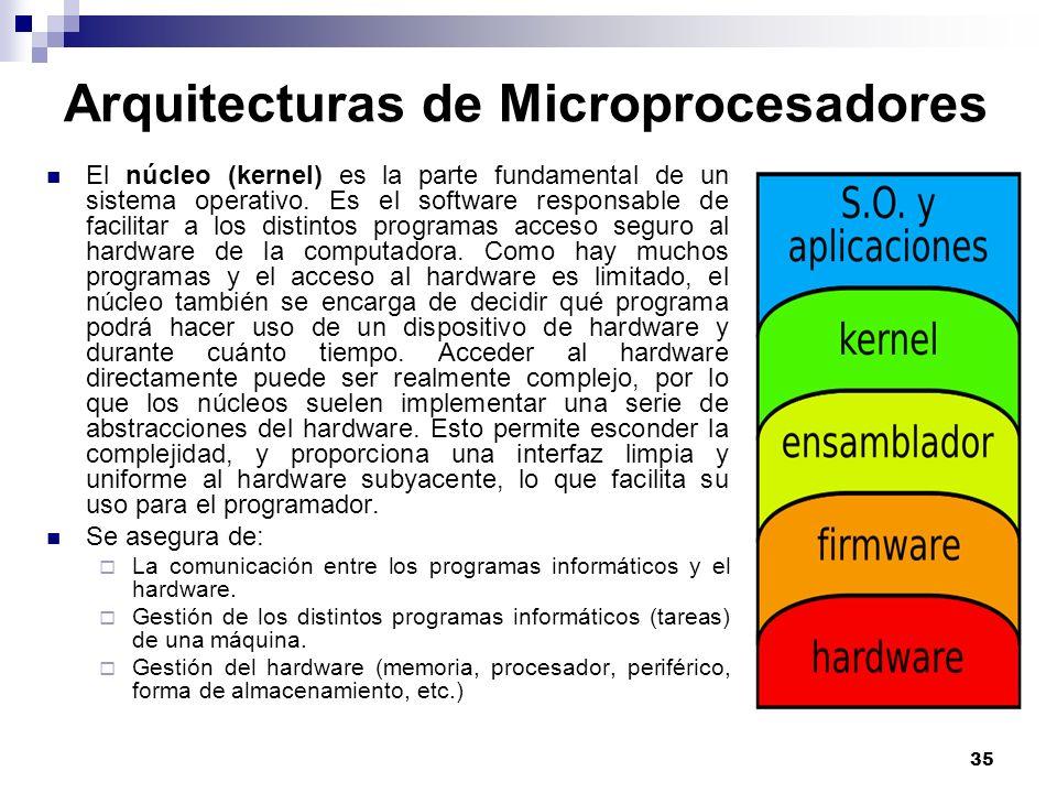 35 Arquitecturas de Microprocesadores El núcleo (kernel) es la parte fundamental de un sistema operativo. Es el software responsable de facilitar a lo