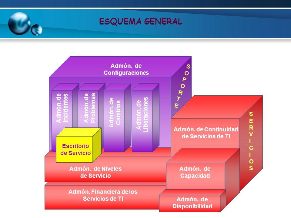 Admón. de Niveles de Servicio MODULO DE SERVICIOS