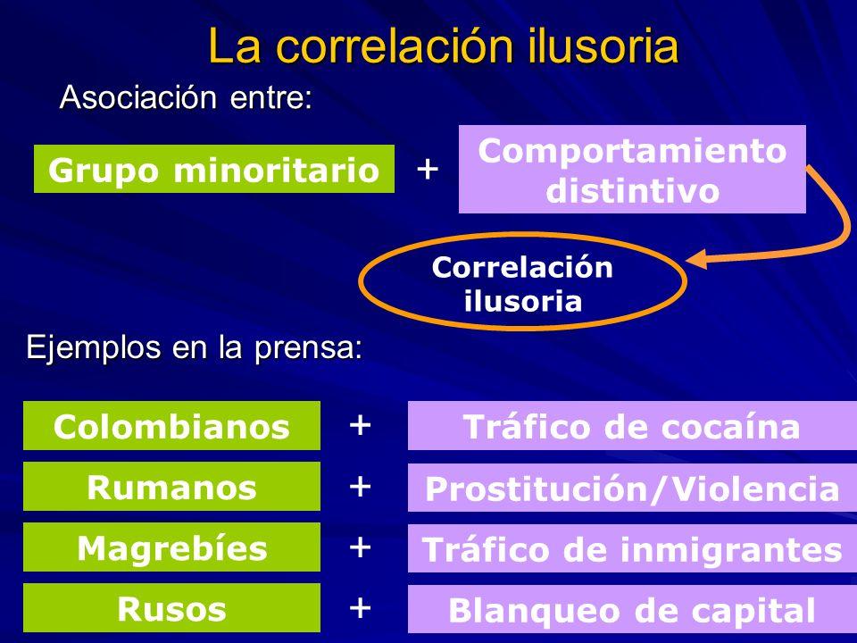 La correlación ilusoria Grupo minoritario Comportamiento distintivo + Asociación entre: Correlación ilusoria Ejemplos en la prensa: Rusos Magrebíes Ru