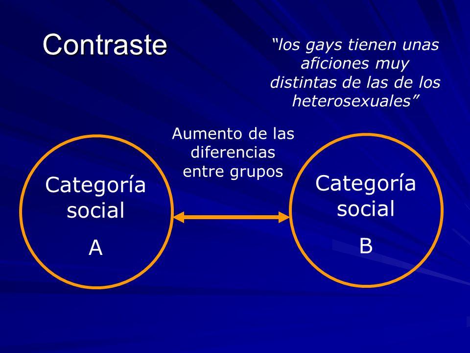 Contraste Categoría social A Categoría social B Aumento de las diferencias entre grupos los gays tienen unas aficiones muy distintas de las de los het