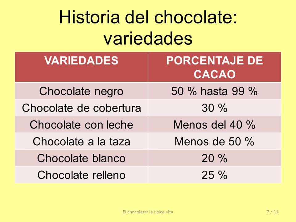 Historia del chocolate: variedades VARIEDADESPORCENTAJE DE CACAO Chocolate negro50 % hasta 99 % Chocolate de cobertura30 % Chocolate con lecheMenos de