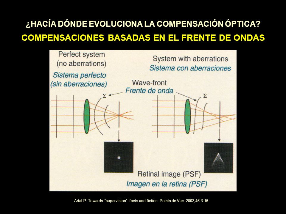 ¿HACÍA DÓNDE EVOLUCIONA LA COMPENSACIÓN ÓPTICA? COMPENSACIONES BASADAS EN EL FRENTE DE ONDAS Artal P. Towards supervision: facts and fiction. Points d