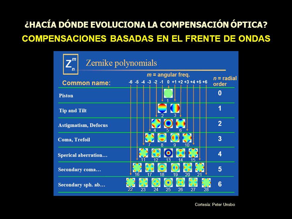 ¿HACÍA DÓNDE EVOLUCIONA LA COMPENSACIÓN ÓPTICA.