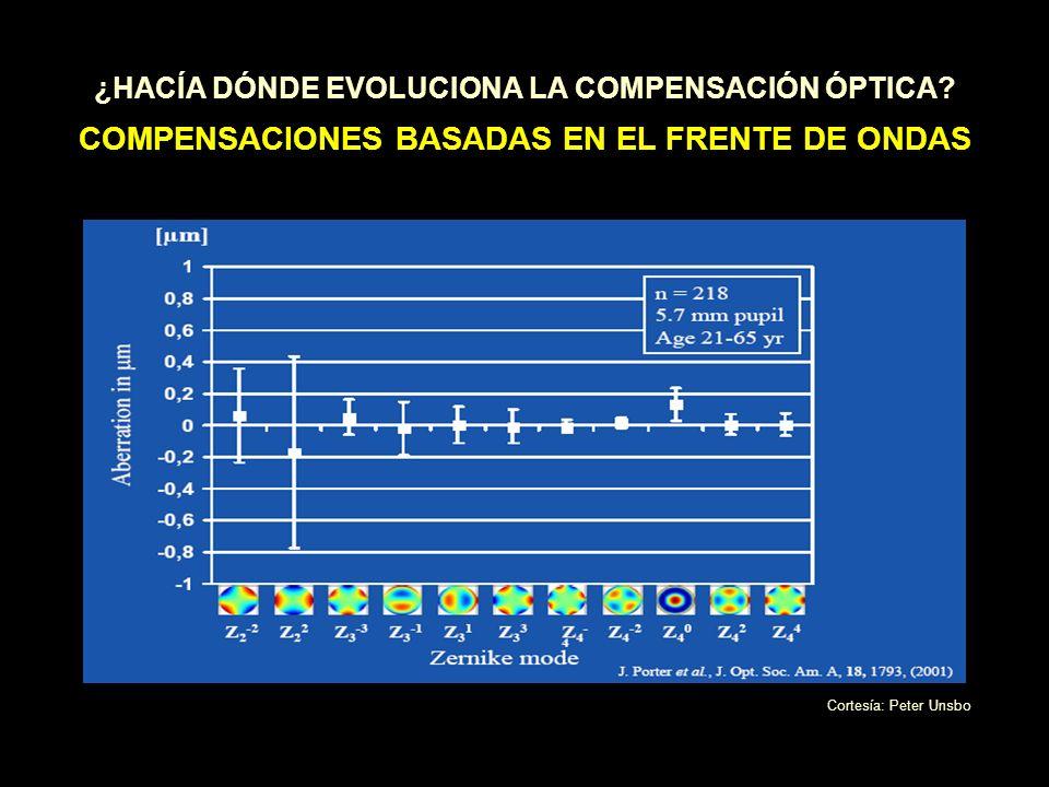 ¿HACÍA DÓNDE EVOLUCIONA LA COMPENSACIÓN ÓPTICA? COMPENSACIONES BASADAS EN EL FRENTE DE ONDAS