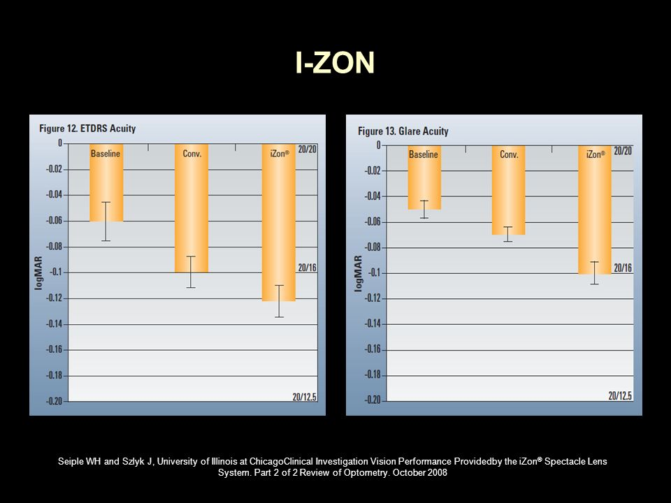 I-ZON Seiple WH and Szlyk J, University of Illinois at ChicagoClinical Investigation Vision Performance Providedby the iZon ® Spectacle Lens System. P