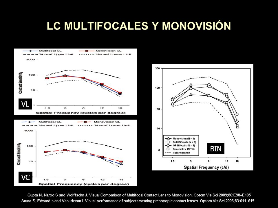 LC MULTIFOCALES Y MONOVISIÓN Aruna S, Edward s and Vasudevan l. Visual performance of subjects wearing presbyopic contact lenses. Optom Vis Sci 2006;8