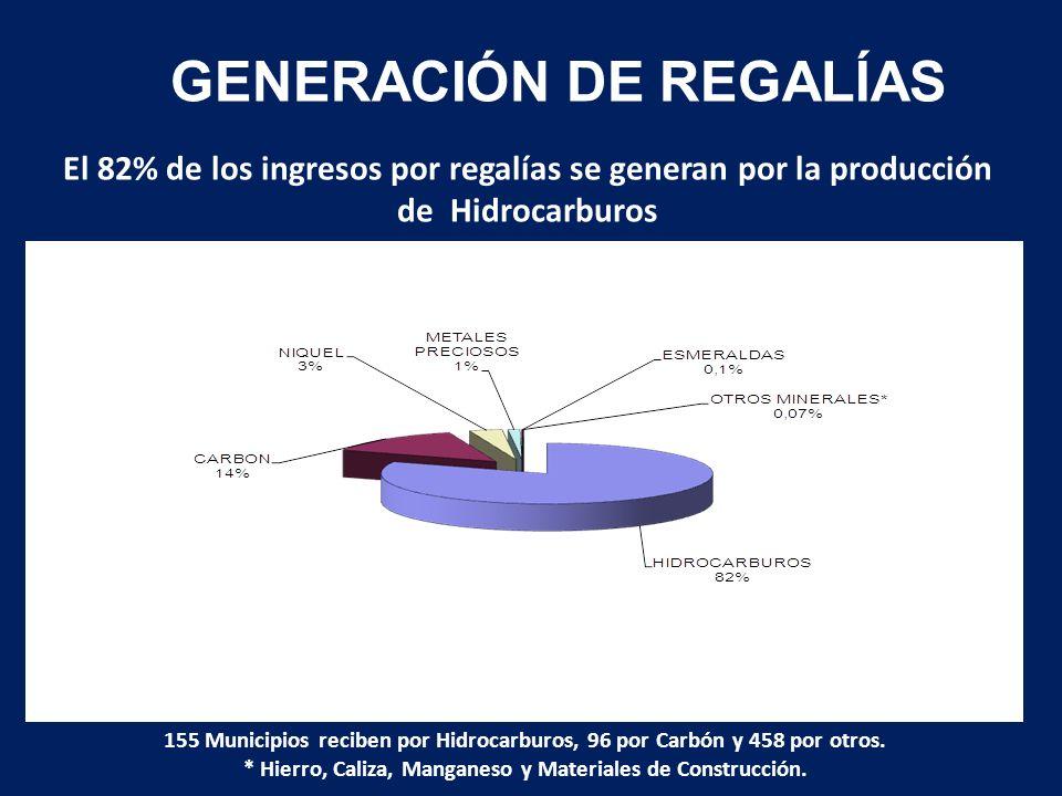 El 82% de los ingresos por regalías se generan por la producción de Hidrocarburos GENERACIÓN DE REGALÍAS PARTICIPACIÓN PORCENTUAL EN REGALÍAS RECURSOS NATURALES NO RENOVABLES 155 Municipios reciben por Hidrocarburos, 96 por Carbón y 458 por otros.