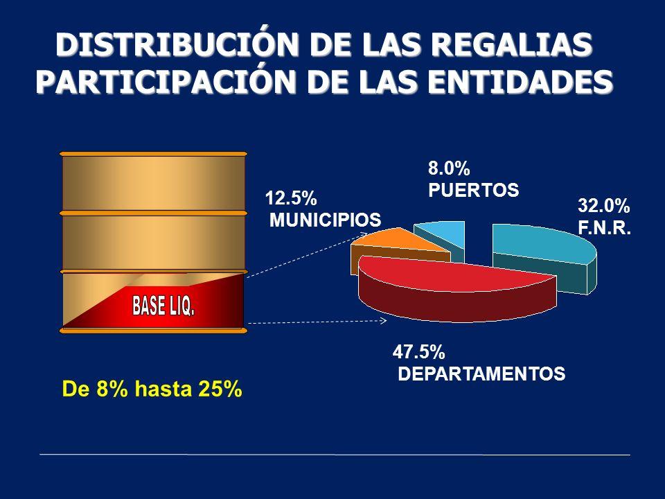 DISTRIBUCIÓN DE LAS REGALIAS PARTICIPACIÓN DE LAS ENTIDADES 47.5% DEPARTAMENTOS 8.0% PUERTOS 32.0% F.N.R. 12.5% MUNICIPIOS De 8% hasta 25%