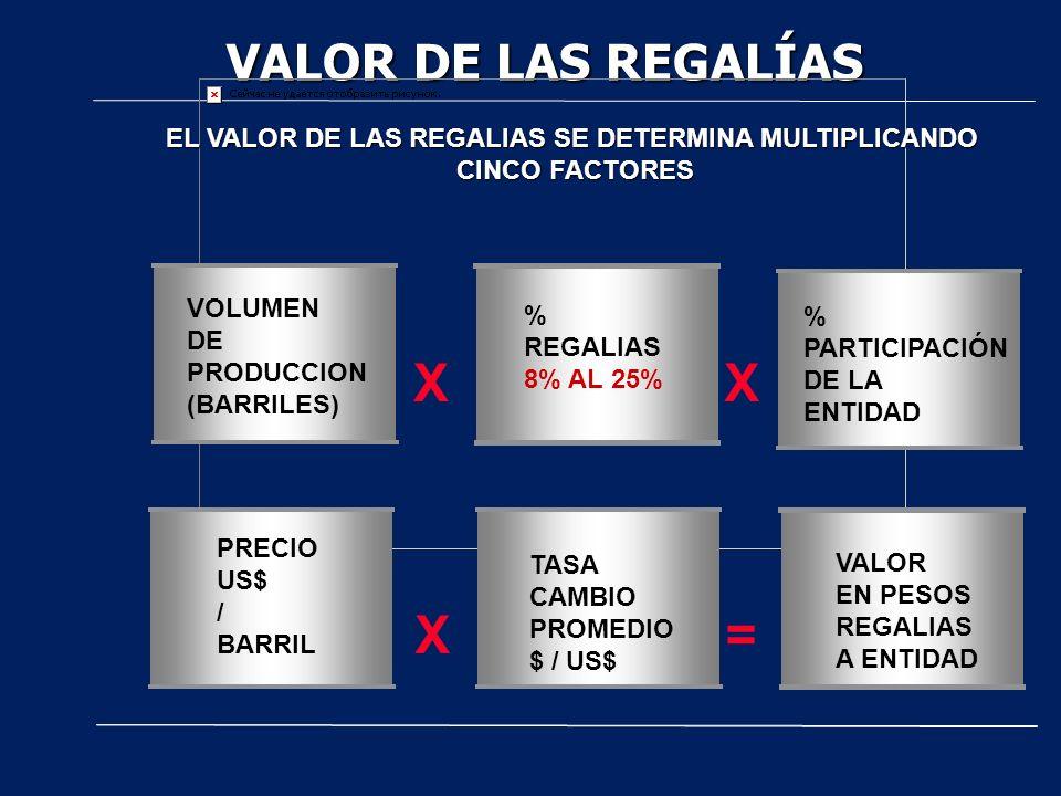 VALOR DE LAS REGALÍAS EL VALOR DE LAS REGALIAS SE DETERMINA MULTIPLICANDO CINCO FACTORES CINCO FACTORES X VOLUMEN DE PRODUCCION (BARRILES) X % REGALIAS 8% AL 25% X= TASA CAMBIO PROMEDIO $ / US$ VALOR EN PESOS REGALIAS A ENTIDAD PRECIO US$ / BARRIL % PARTICIPACIÓN DE LA ENTIDAD