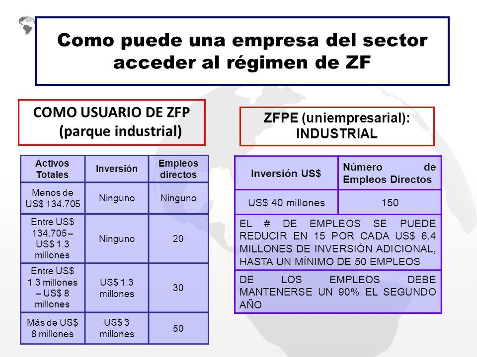 Como puede una empresa del sector acceder al régimen de ZF COMO USUARIO DE ZFP (parque industrial) Activos Totales Inversión Empleos directos Menos de