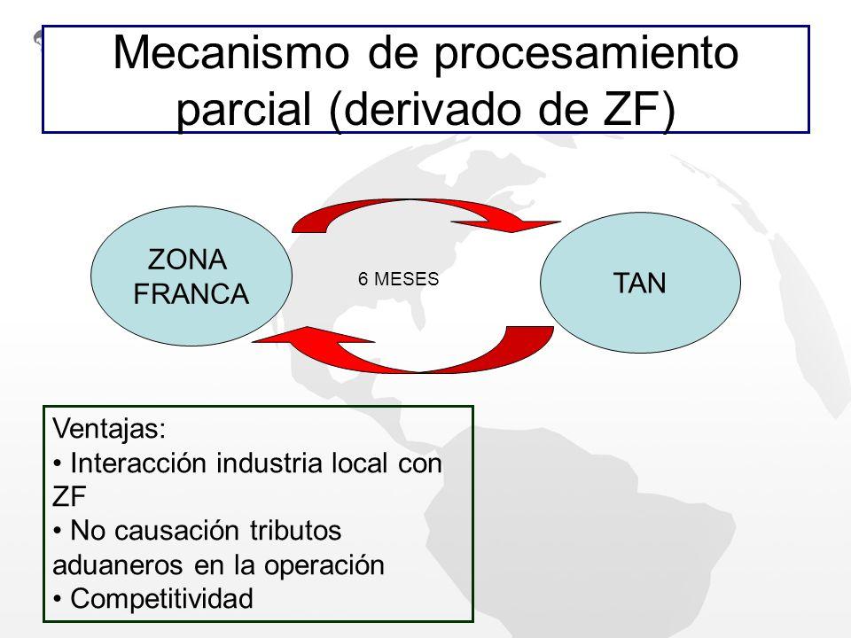 Mecanismo de procesamiento parcial (derivado de ZF) ZONA FRANCA TAN Ventajas: Interacción industria local con ZF No causación tributos aduaneros en la