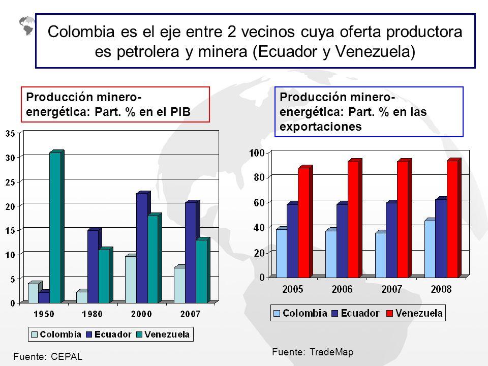 Colombia es el eje entre 2 vecinos cuya oferta productora es petrolera y minera (Ecuador y Venezuela) Producción minero- energética: Part. % en el PIB