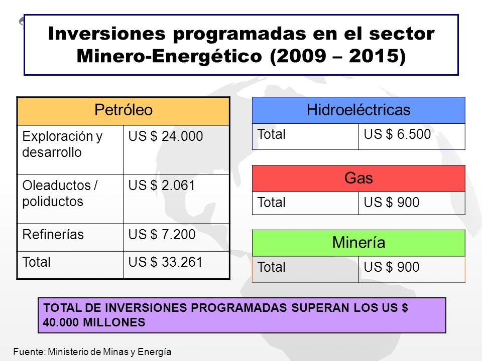 Inversiones programadas en el sector Minero-Energético (2009 – 2015) Petróleo Exploración y desarrollo US $ 24.000 Oleaductos / poliductos US $ 2.061