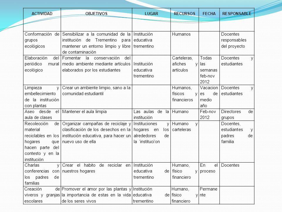 ACTIVIDADOBJETIVOSLUGARRECURSOSFECHARESPONSABLE Conformación de grupos ecológicos Sensibilizar a la comunidad de la institución de Trementino para man