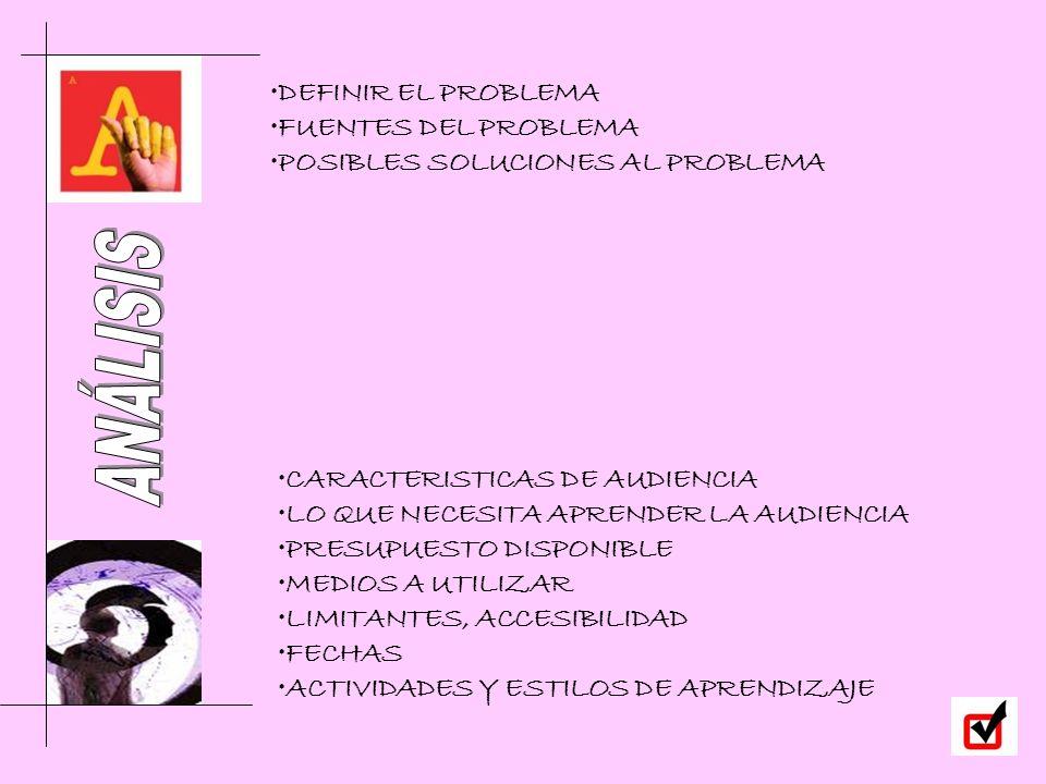 CARACTERISTICAS DE AUDIENCIA LO QUE NECESITA APRENDER LA AUDIENCIA PRESUPUESTO DISPONIBLE MEDIOS A UTILIZAR LIMITANTES, ACCESIBILIDAD FECHAS ACTIVIDADES Y ESTILOS DE APRENDIZAJE DEFINIR EL PROBLEMA FUENTES DEL PROBLEMA POSIBLES SOLUCIONES AL PROBLEMA