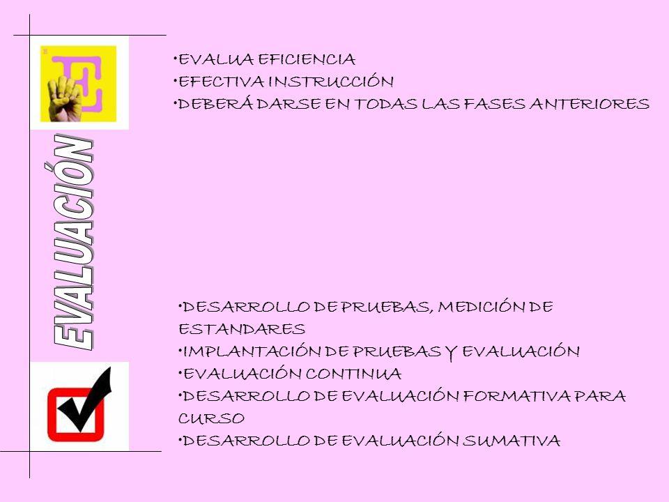 DESARROLLO DE PRUEBAS, MEDICIÓN DE ESTANDARES IMPLANTACIÓN DE PRUEBAS Y EVALUACIÓN EVALUACIÓN CONTINUA DESARROLLO DE EVALUACIÓN FORMATIVA PARA CURSO DESARROLLO DE EVALUACIÓN SUMATIVA EVALUA EFICIENCIA EFECTIVA INSTRUCCIÓN DEBERÁ DARSE EN TODAS LAS FASES ANTERIORES