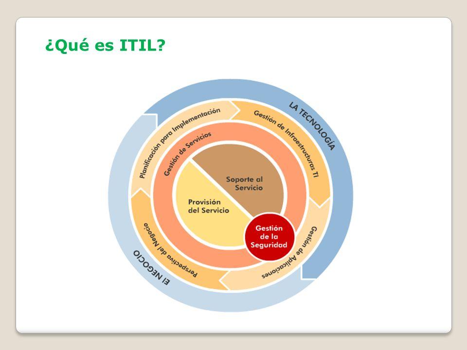 Gestión de Servicios TI Se basa en dos componentes importantes Provisión del Servicio Soporte al Servicio