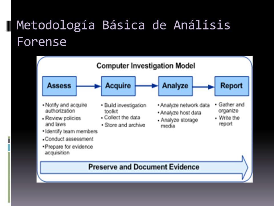 Metodología Básica de Análisis Forense