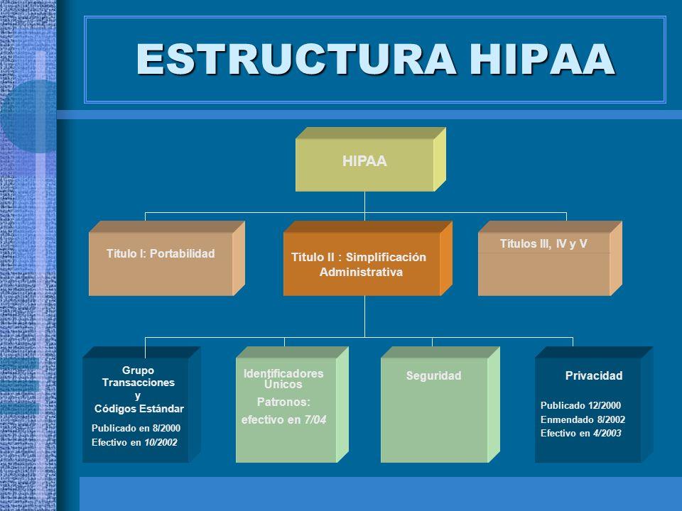 ESTRUCTURA HIPAA Titulo I: Portabilidad Grupo Transacciones y Códigos Estándar Publicado en 8/2000 Efectivo en 10/2002 HIPAA Títulos III, IV y V Títul