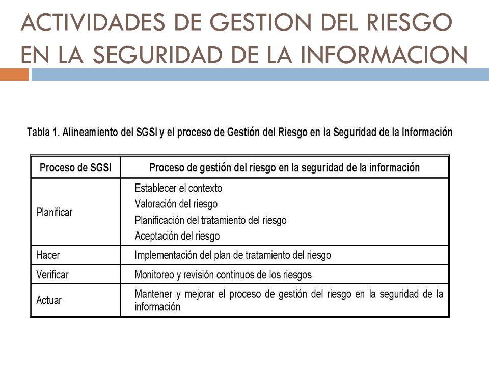 ACTIVIDADES DE GESTION DEL RIESGO EN LA SEGURIDAD DE LA INFORMACION