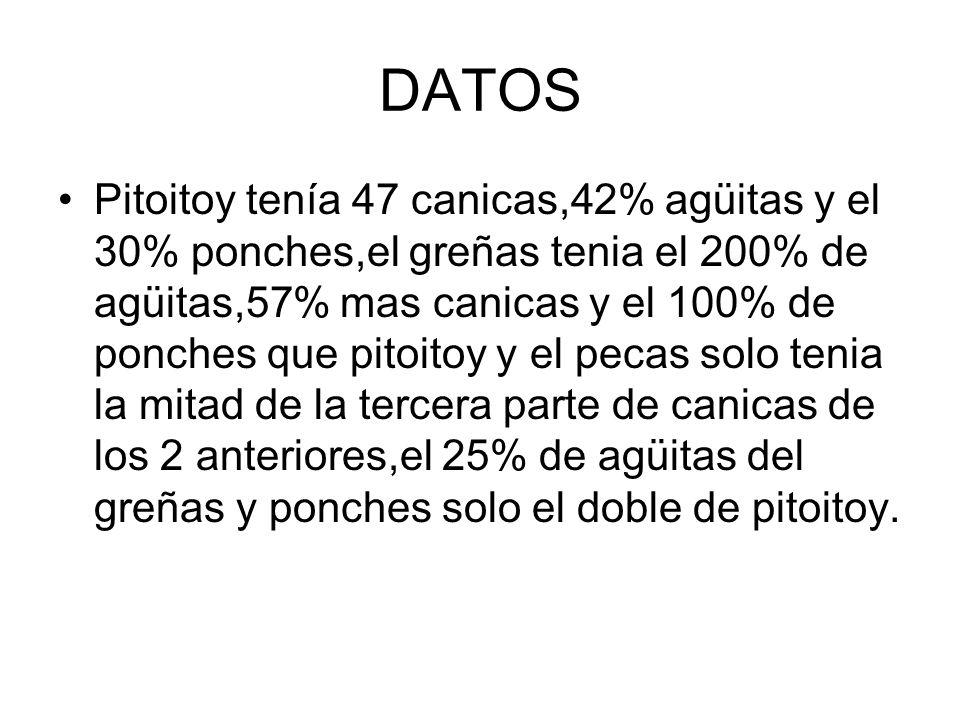 DATOS Pitoitoy tenía 47 canicas,42% agüitas y el 30% ponches,el greñas tenia el 200% de agüitas,57% mas canicas y el 100% de ponches que pitoitoy y el