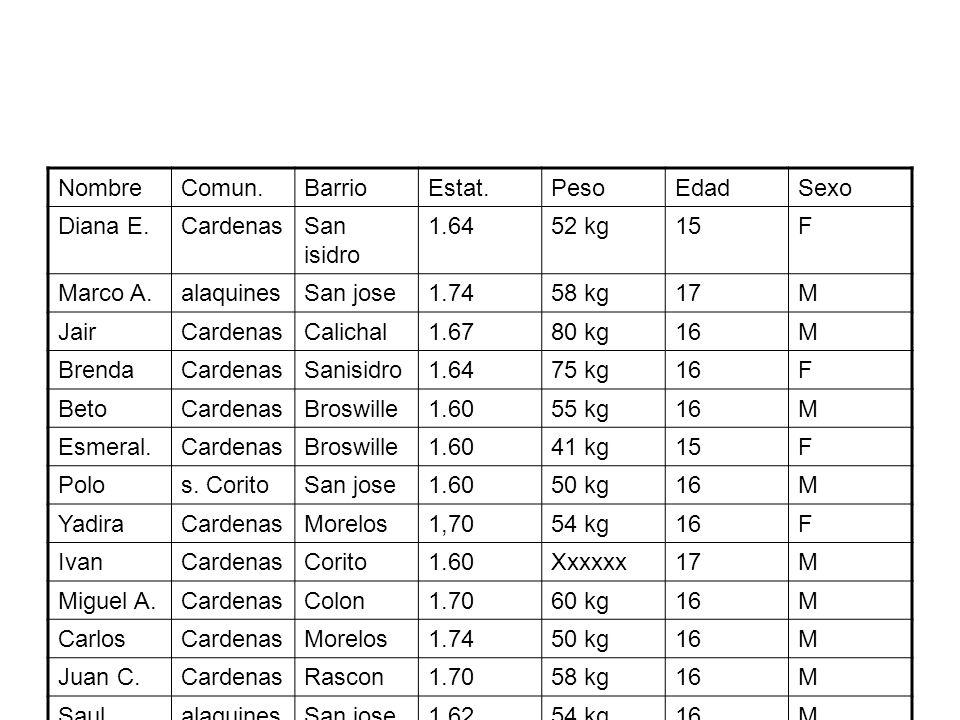 NombreComun.BarrioEstat.PesoEdadSexo Diana E.CardenasSan isidro 1.6452 kg15F Marco A.alaquinesSan jose1.7458 kg17M JairCardenasCalichal1.6780 kg16M Br