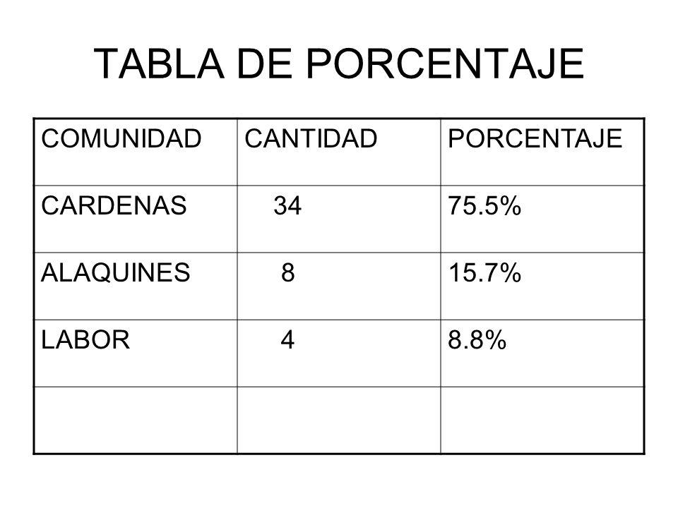 TABLA DE PORCENTAJE COMUNIDADCANTIDADPORCENTAJE CARDENAS 3475.5% ALAQUINES 815.7% LABOR 48.8%
