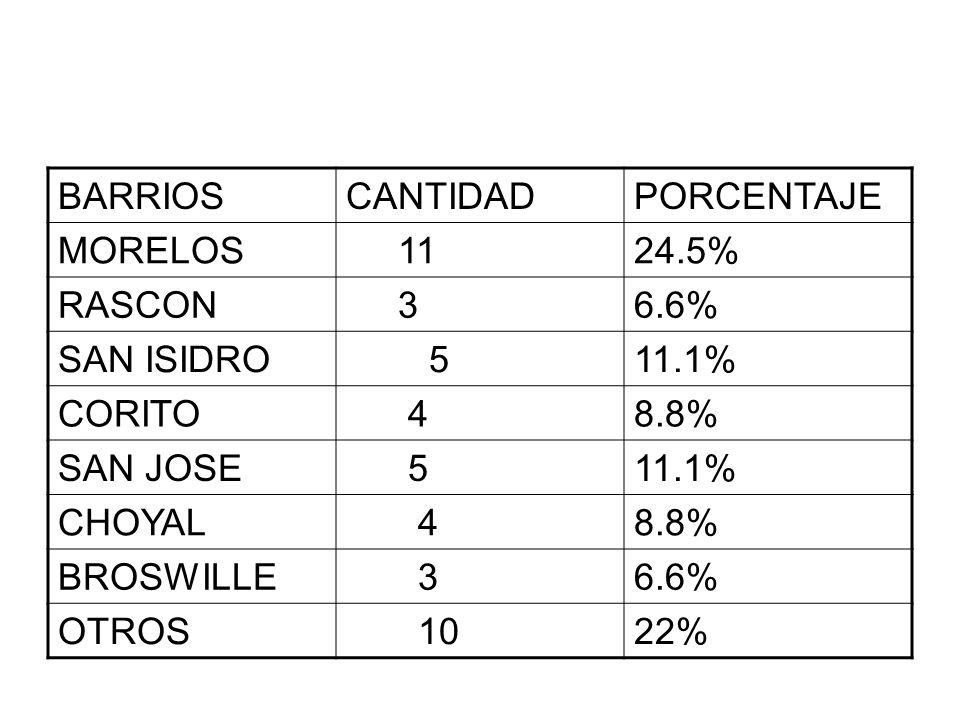 BARRIOSCANTIDADPORCENTAJE MORELOS 1124.5% RASCON 36.6% SAN ISIDRO 511.1% CORITO 48.8% SAN JOSE 511.1% CHOYAL 48.8% BROSWILLE 36.6% OTROS 1022%