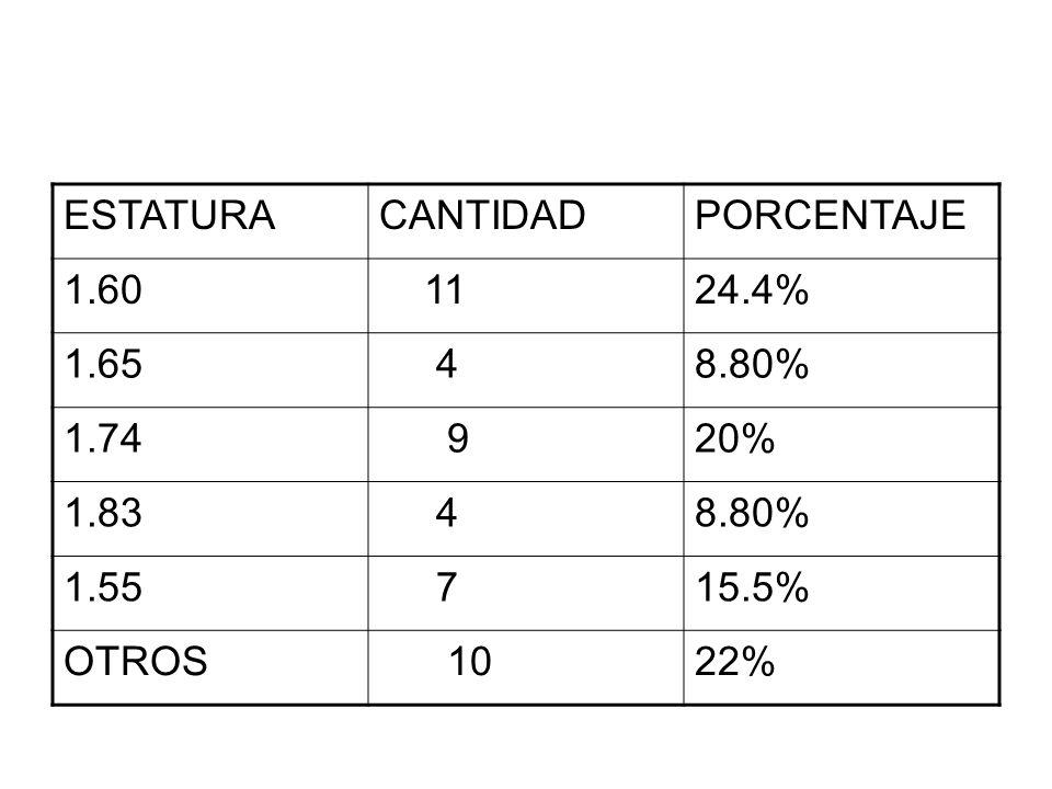 ESTATURACANTIDADPORCENTAJE 1.60 1124.4% 1.65 48.80% 1.74 920% 1.83 48.80% 1.55 715.5% OTROS 1022%