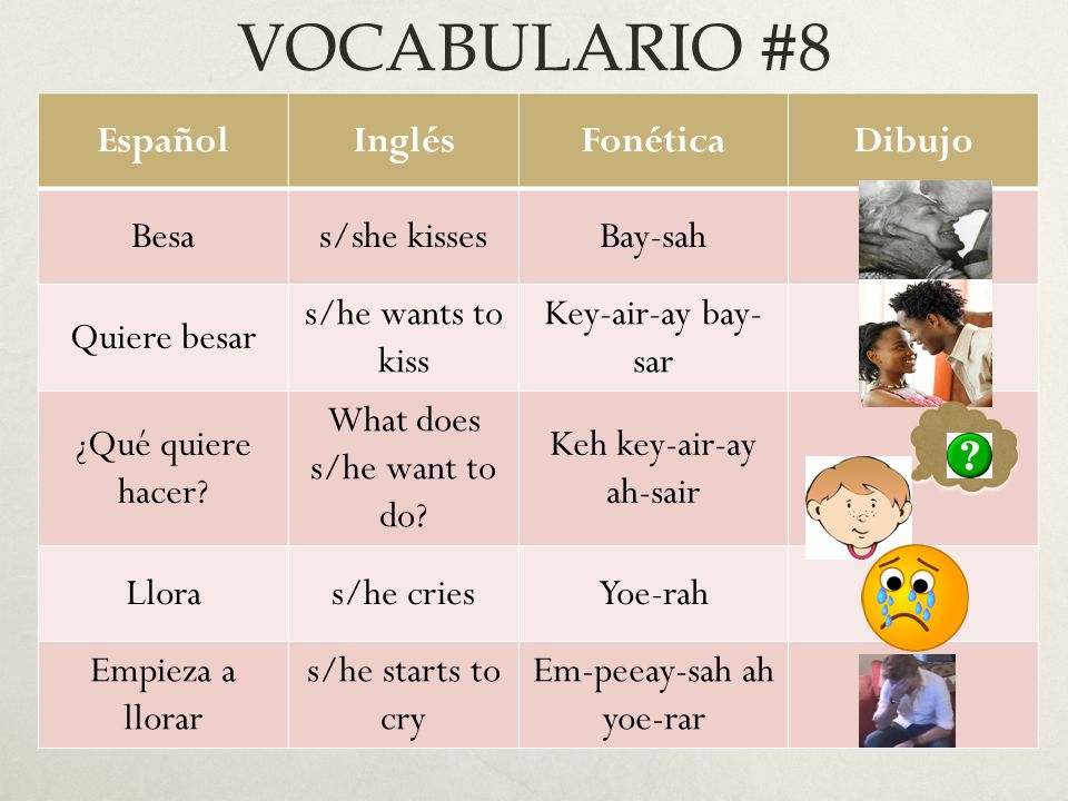 VOCABULARIO #8 EspañolInglésFonéticaDibujo Besas/she kissesBay-sah Quiere besar s/he wants to kiss Key-air-ay bay- sar ¿Qué quiere hacer? What does s/