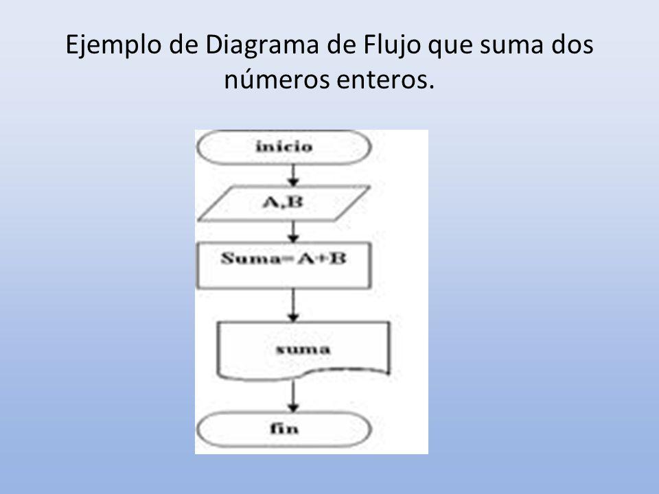 Ejemplo de Diagrama de Flujo que suma dos números enteros.